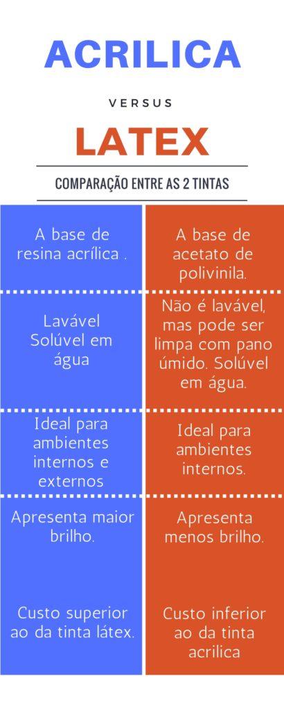 DIFERENÇA ENTRE TINTA ACRÍLICA E LATEX (2)